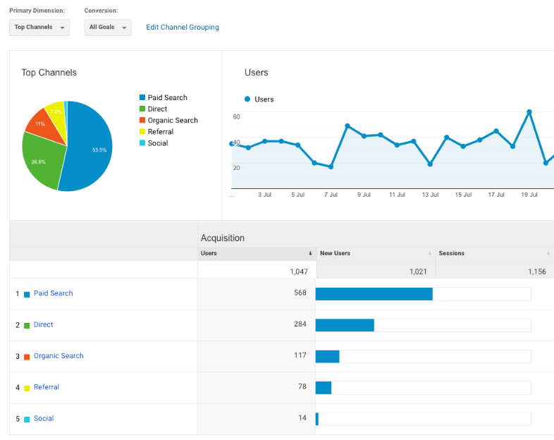 Dimensions and Metrics are what Google Analytics consists of